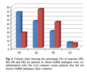 The response to aromatase inhibitors plus and minus GnRH analogues. PD= progressive disease;  SD= stable disease; PR= partial response; CR= complete response. (http://www.ncbi.nlm.nih.gov/pubmed/25850534)