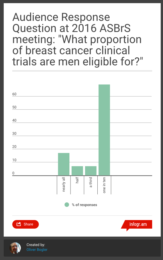 ASBrS_Audience_Response_to_Participation_of_Men_in_Breast_Cancer_Clinical_Trials_-_Infogram__charts___infographics